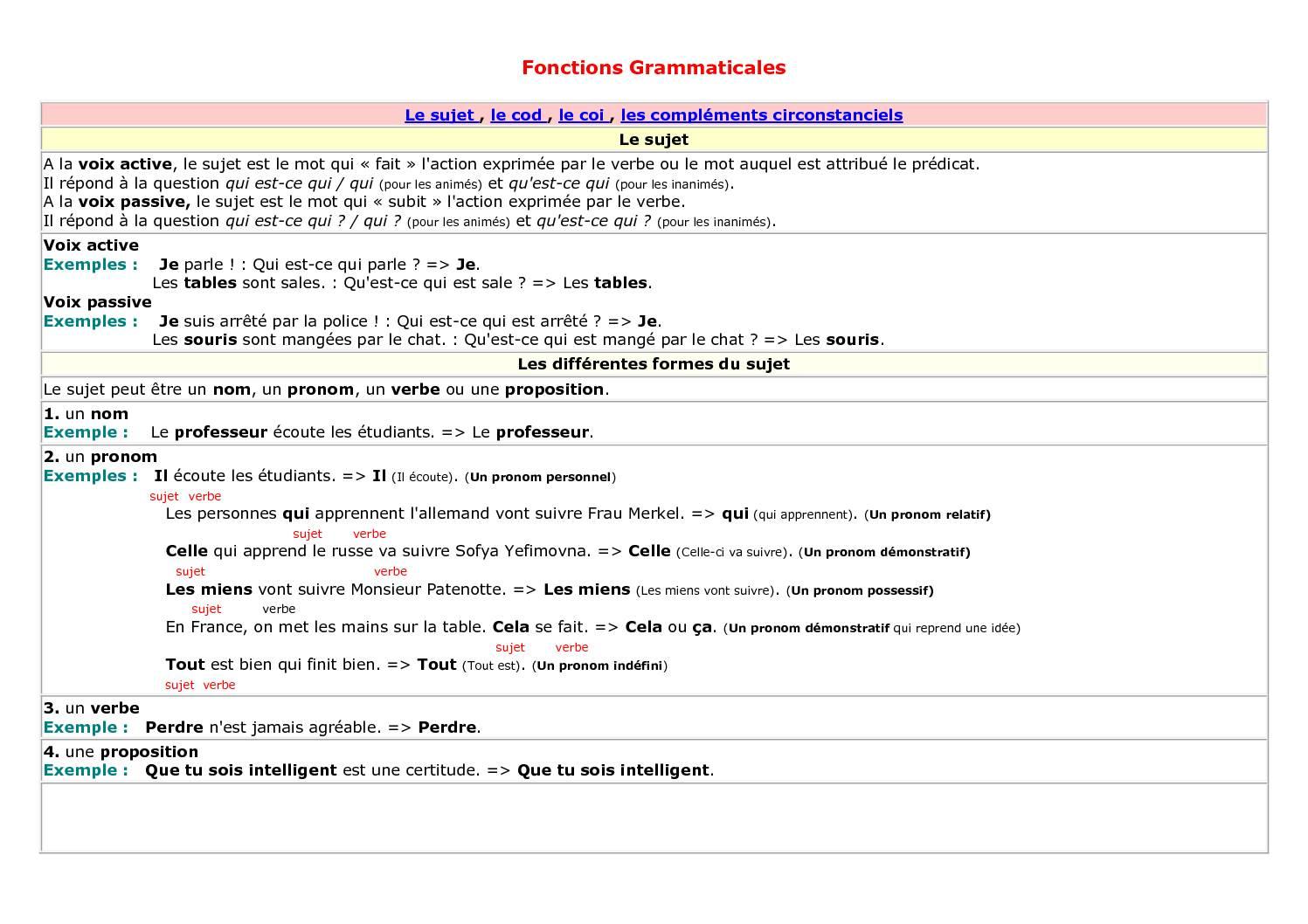 Cours les Fonctions Grammaticales